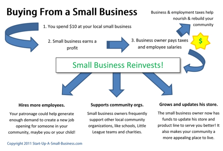 Image from http://www.business2community.com/trends-news/how-supporting-a-local-small-business-benefits-you-096248#!Ns1VI